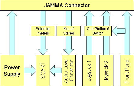 Cosam jamma supergun block diagram jamma connector standardised connector for arcade game boards the actual pinout for this project wouldnt follow the specification exactly ccuart Choice Image
